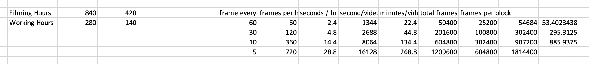 An example of our data management prediction calculations for the GoPro camera