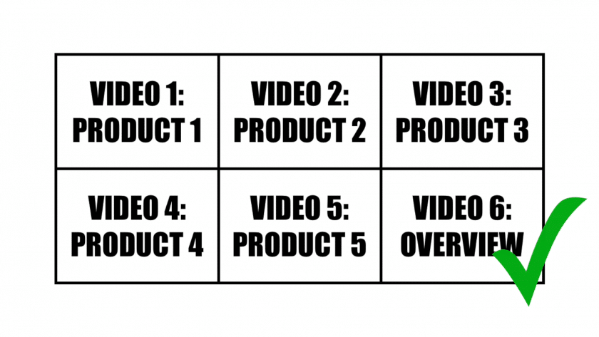 Making an effective video